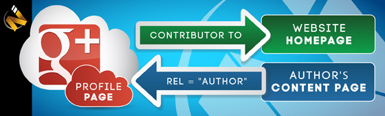Google+ Authorship Part 1