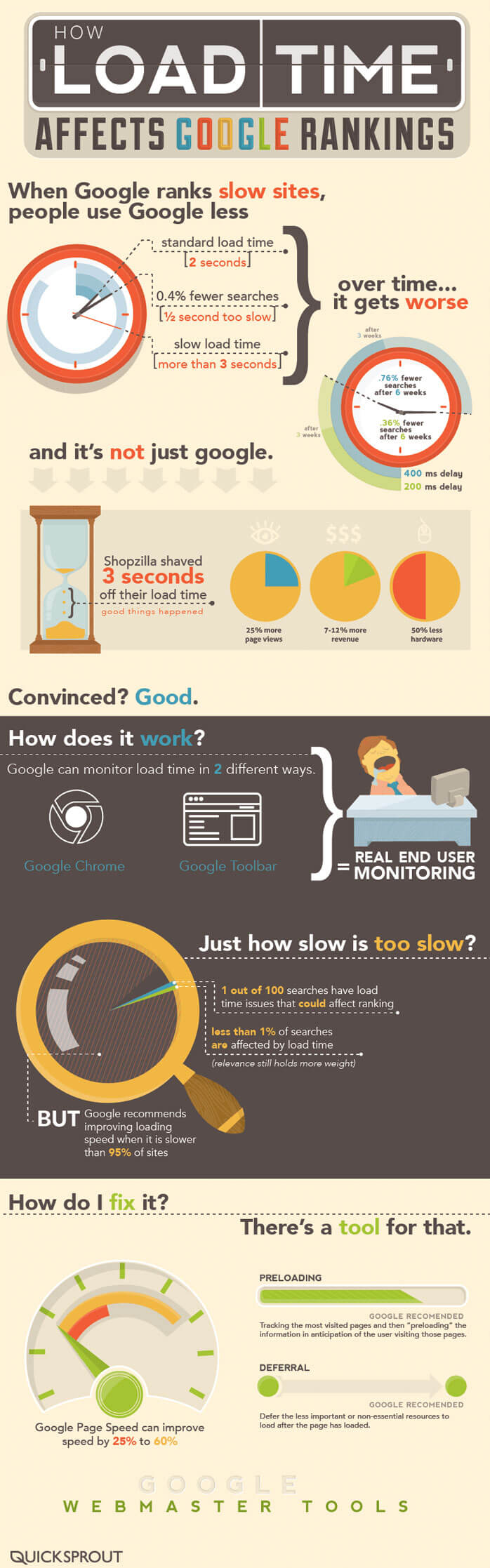 Slow website speed affects Google rankings.